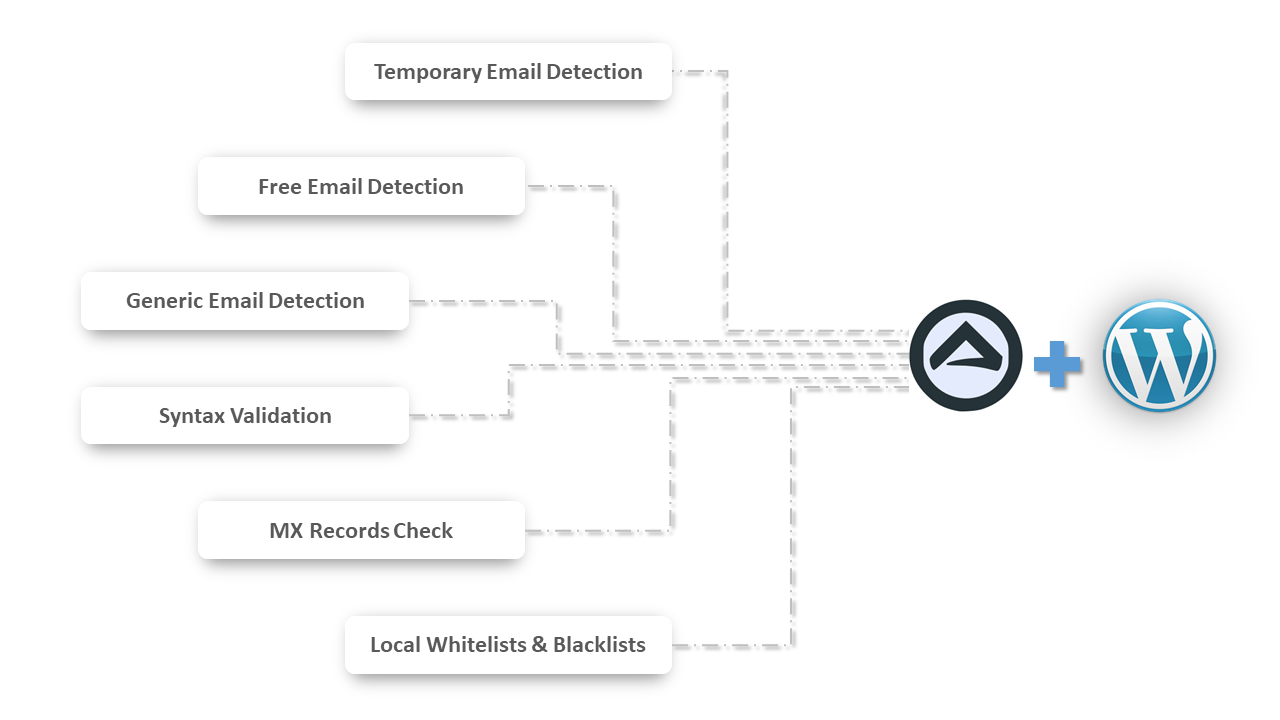 Email Validation WordPress Plugin