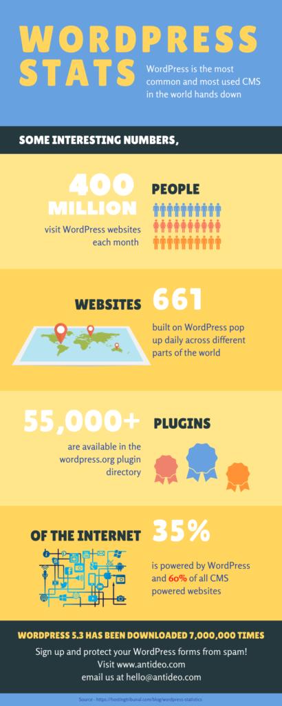 WordPress Infographic